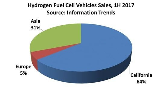 California Led the World in Sales of Hydrogen Fuel Cell Vehicles in 1H 2017, Says Information Trends