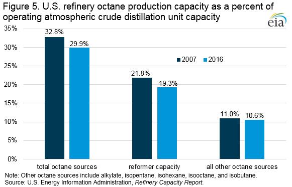 EIA: Growing Octane Needs Widen the Price Spread between