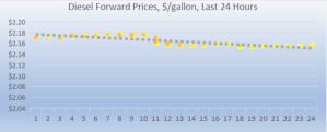 diesel forward prices 2018-07-30 at 8.54.19 AM