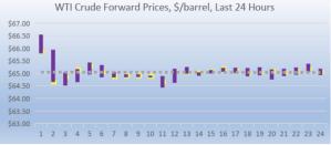 WTI Crude forward pricing 2018-08-16 at 9.38.02 AM