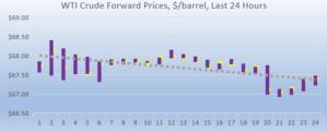 WTI Forward Pricing 2018-08-02 at 9.04.45 AM