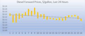 diesel forward prices 8 10 18