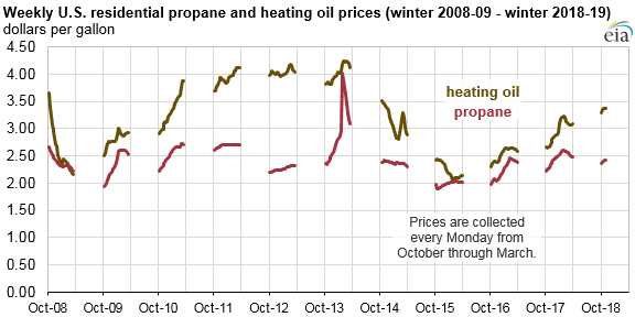 EIA: Winter Begins With Higher U S  Heating Oil and Propane