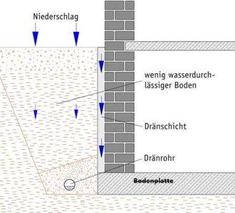 Dabei kann eine Dränage alleine nicht für trockene Wände sorgen.  Sie ersetzt keine fachmännische Abdichtung der Kellerwände.