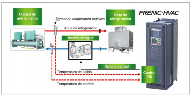 refrigeracion-por-bombeo-de-agua