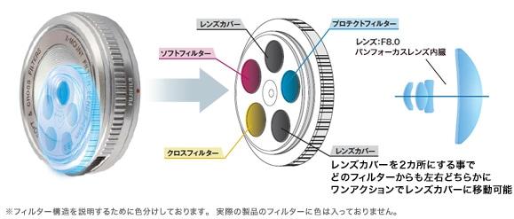 Selector de filtros y esquema óptico del XM-FL