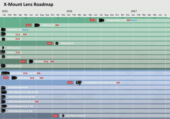 Hoa de ruta de lentes Fujinon 2015-2016.