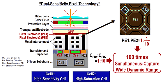 Tecnología del píxel de sensibilidad dual