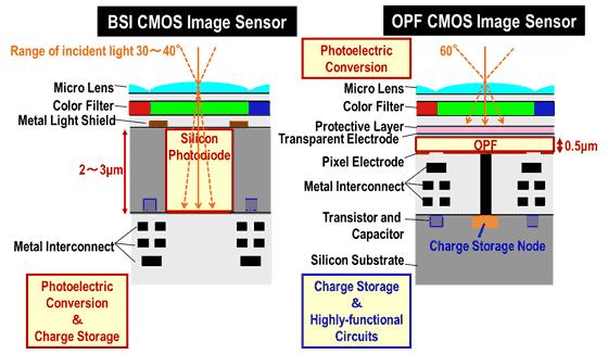 Sensor orgánico frente a sensor de silicio.