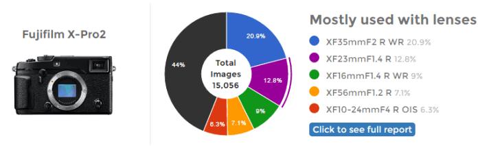 Estadísticas de uso de objetivos con la Fuji X-Pro2.