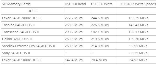 Velocidades SD UHS-II en Fuji X-T2.