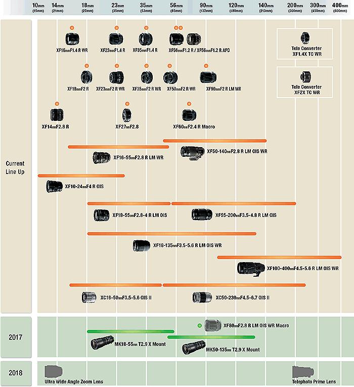 Hoja de ruta de objetivos Fujinon previstos hasta el 2018.