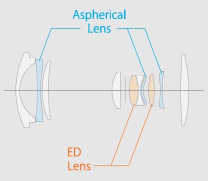 Esquema óptico del Fujinon XC 15-45mmF3.5-5.6 OIS PZ