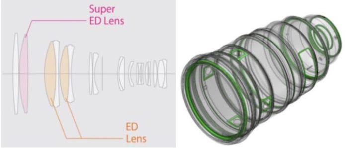 Esquema óptico y sellado XF 200mm.