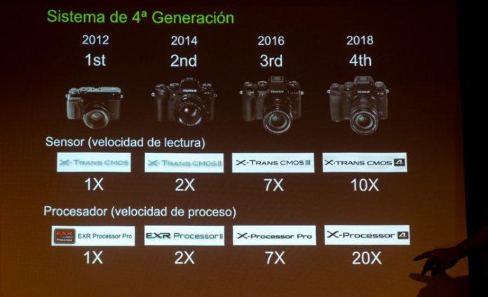 Generaciones de cámaras de la Serie X.