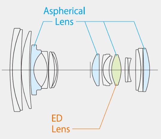 Construcción óptica del Fujinon XF 16-80mm.