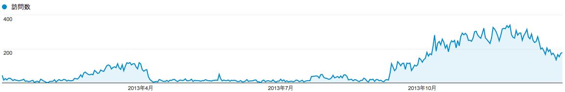 fujitaka-net-page-view-2013