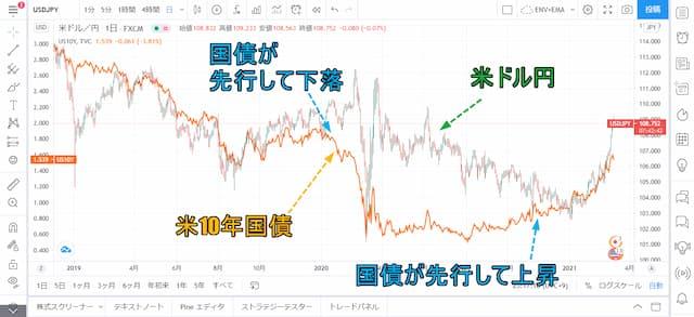 米国債利回り ドル円 相関関係