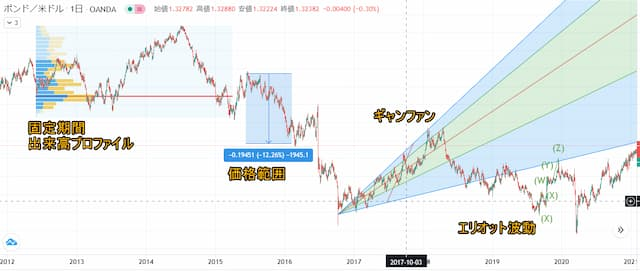 Trading View メリット チャート