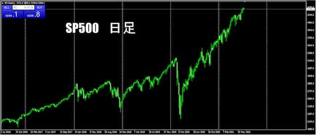 TitanFX 米国株 CFD 取引