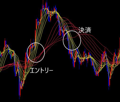 GMMA 複合型移動平均線 テクニカル分析