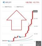 【仮想通貨】リップル(XRP)大躍進で一時75円を超える所まで回復!仮想通貨時価総額も9ヶ月ぶりに2位へ返り咲き!