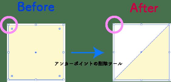 アンカーポイントの削除ツールの説明