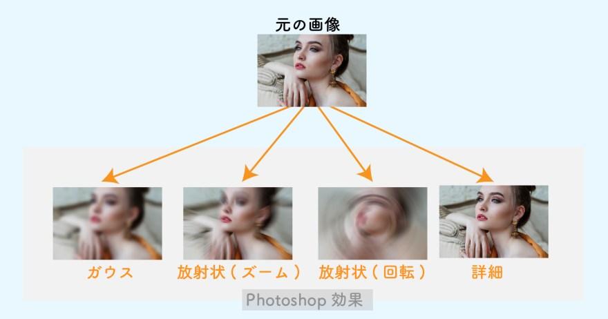 元の画像とPhotoshop効果の比較