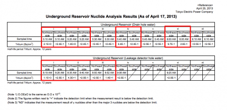 "[Out of control] Tritium leaked from 4 of 7 reservoirs, ""1,100,000,000Bq/m3 from reservoir No.1"""