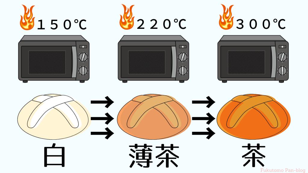 パンに焼き色が付く仕組み