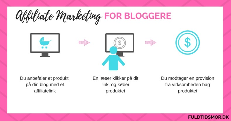 affiliate marketing for bloggere