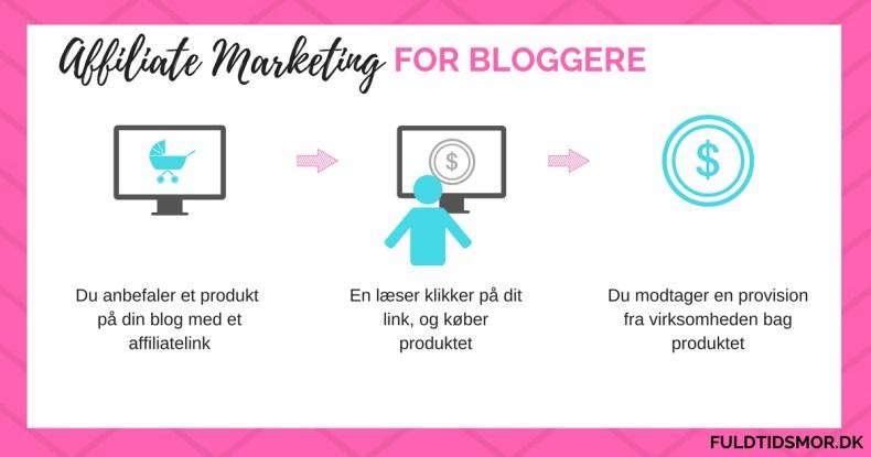 affiliate marketing for bloggere