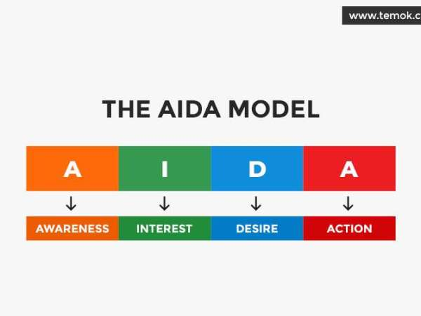 How to Apply the AIDA Model to Your E-Commerce Business