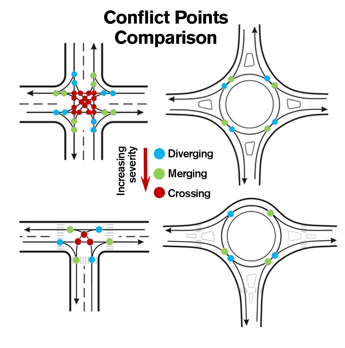 Circling Back To Improved Safety With Roundabouts In