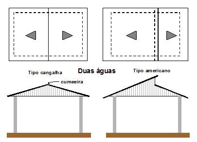 Estrutura Metálica para Telhado - 2 águas