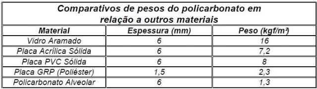 Catálogo Técnico Policarbonato - BELMETAL
