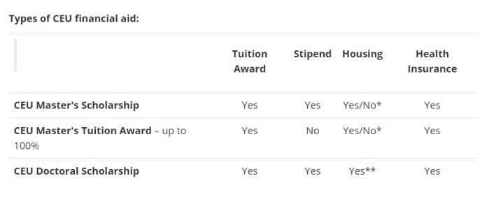 Scholarships in Central European University