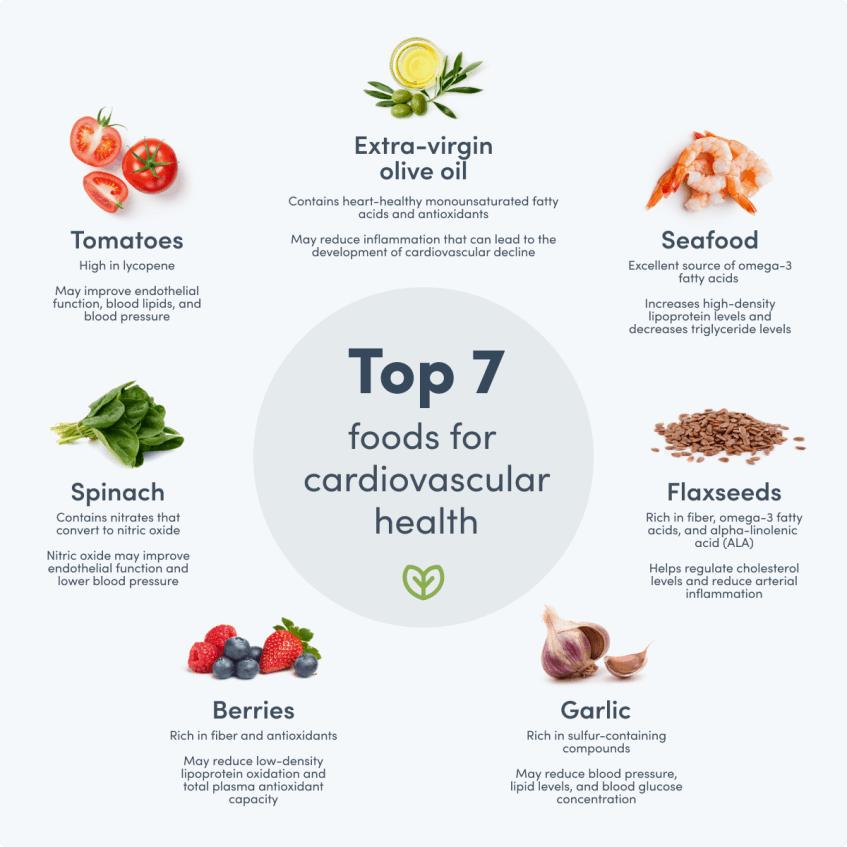 Top foods for cardiovascular health