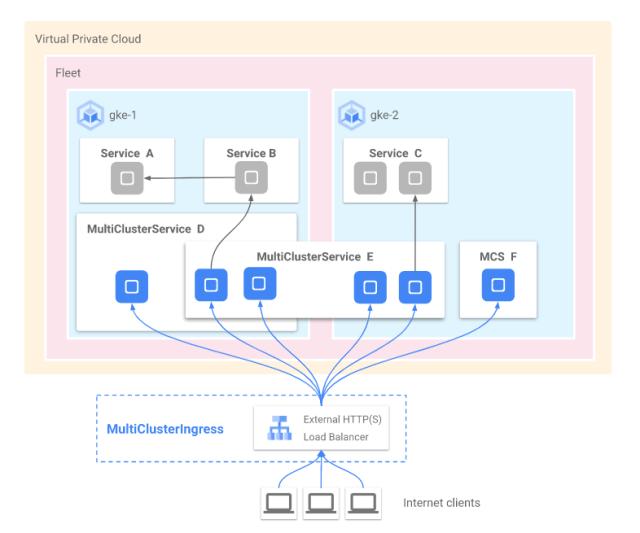 Kubernetes with Pluralsight Software Bundle