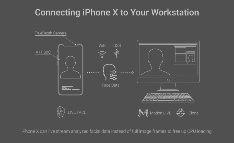 LIVE FACE infographic showing how the new iPhone X software from Reallusion works.