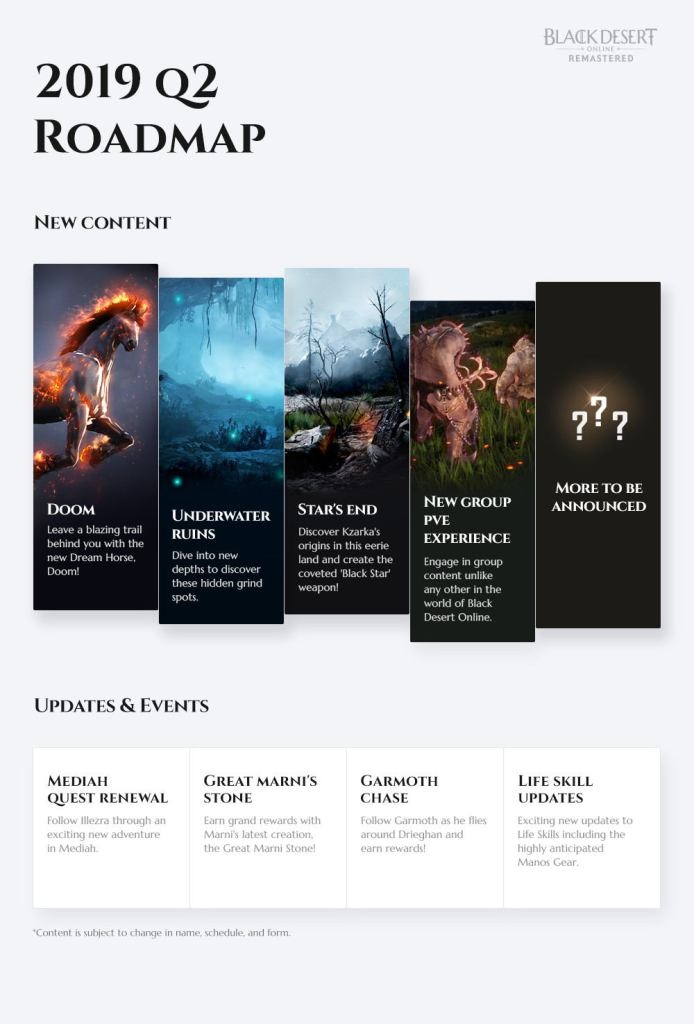 Black Desert Online Q2 Roadmap