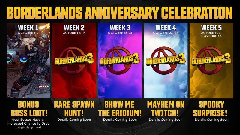 Borderlands Anniversary Celebration Infographic showing rewards such as Show Me The Eridium event - Week 4 Mayhem on Twitch