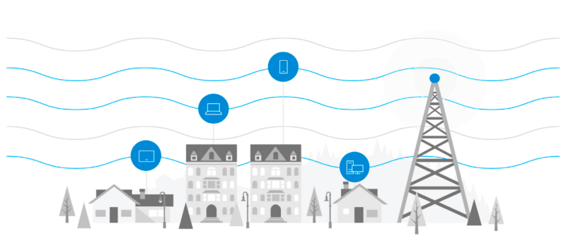 Broadband Connected in various different types of properties