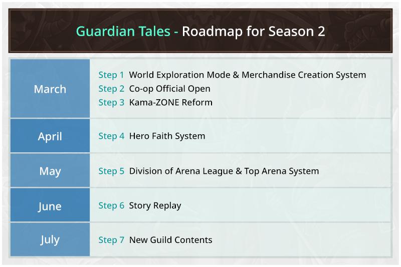 Guardian Tales Roadmap Season 2 from March to July