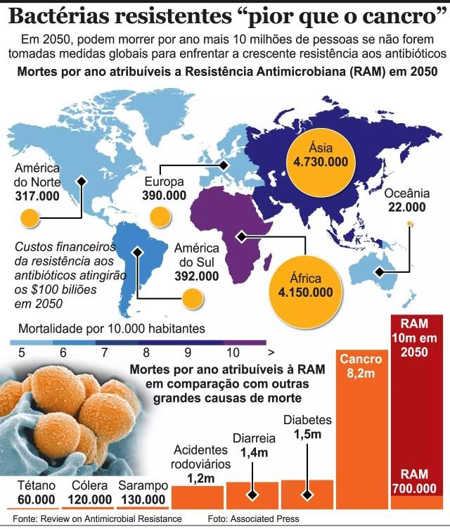 Panorama mundial de mortes por resistência bacteriana (RAM) até 2050
