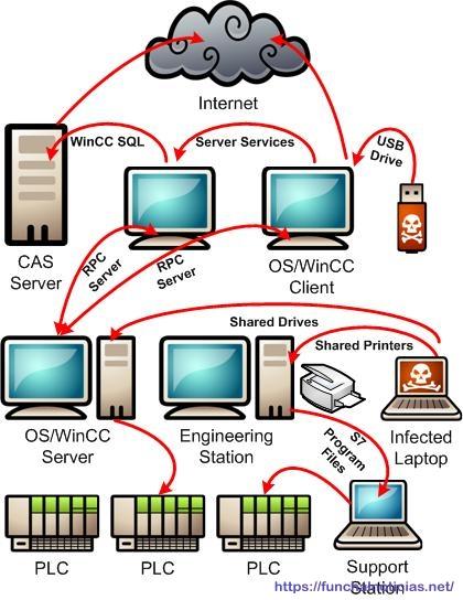 Imagem retirada do site http://www.isssource.com/