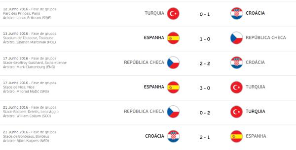 euro-2016-grupo-d-jogos