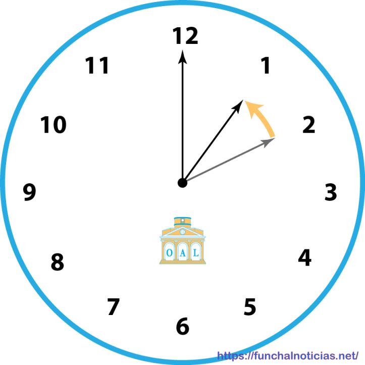 Muda hora