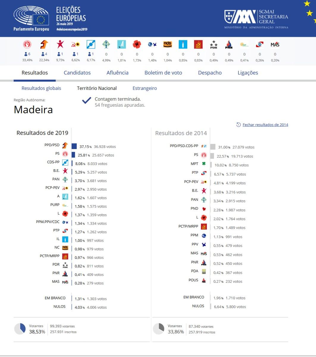 Resultados da Região Autónoma da Madeira das Eleições Europeias 2019 em comparação com os resultados de 2014