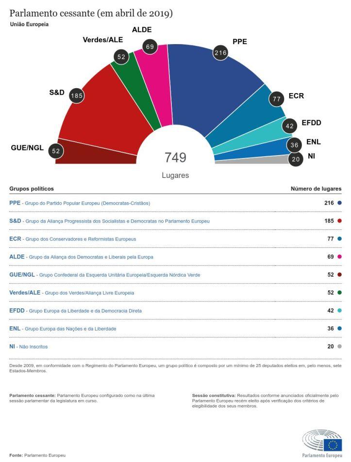 Quadro eleitotral Europeias últimas eleiçõe
